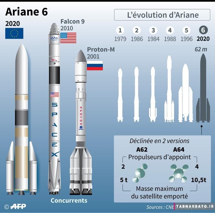 ورود مهندسان هوا فضای اروپا به رقابت فضایی با اسپیس ایکس
