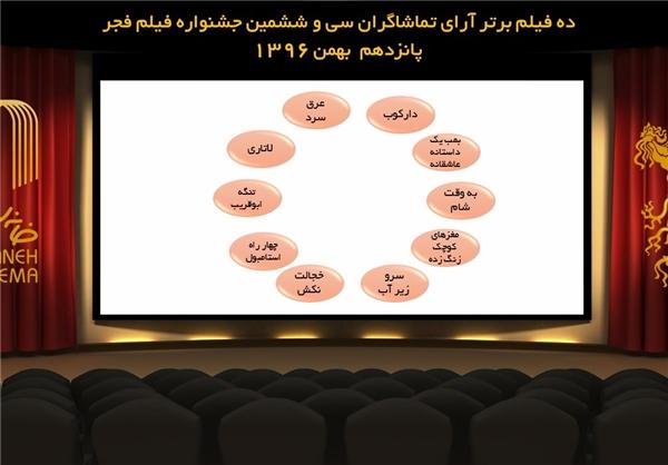 ۱۰ فیلم برتر ازنگاه تماشاگران جشنواره فجر + عکس