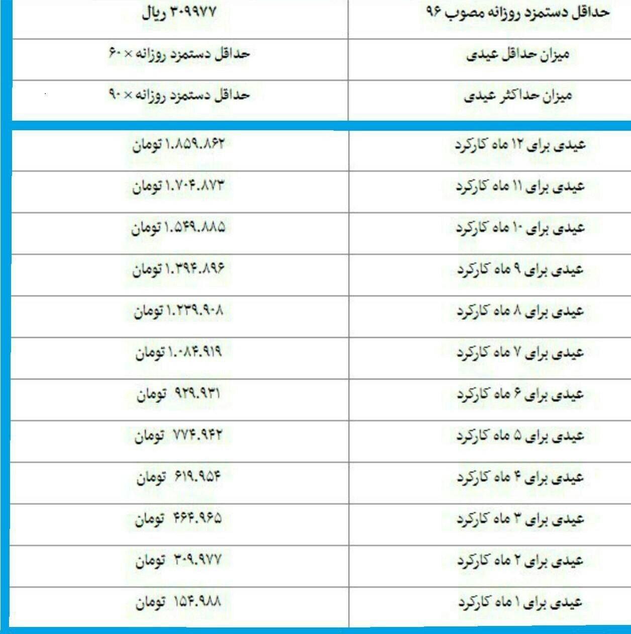 جزئیات عیدی کارگران برای ۱۲ ماه کارکرد+جدول