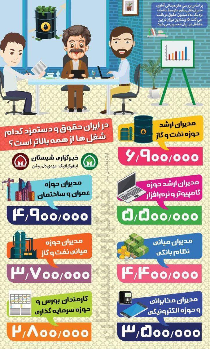 پردرآمدترین شغلها در ایران کدامند؟ +عکس