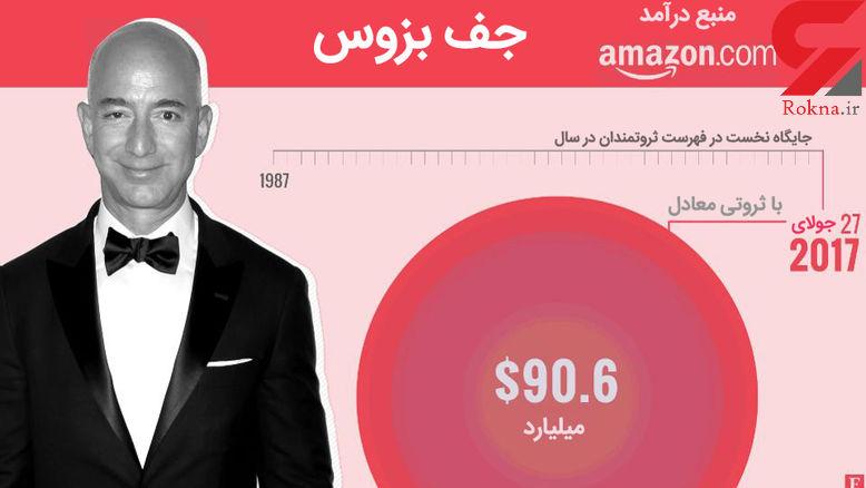 با ثروتمند ترین مردان جهان آشنا شوید