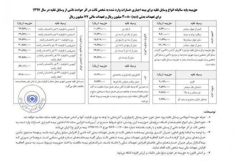 حق بیمه انواع خودرو در سال ۹۷ تعیین شد +جدول