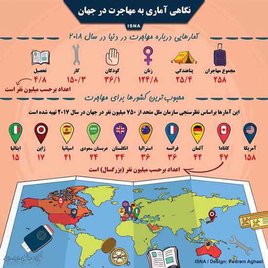 اینفوگرافی: آمار مهاجرت در جهان
