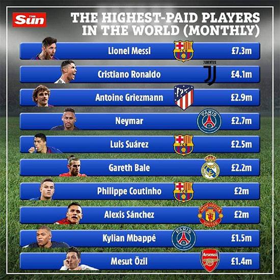 ۱۰ فوتبالیست پردرآمد؛ مسی از رونالدو جلو زد +عکس