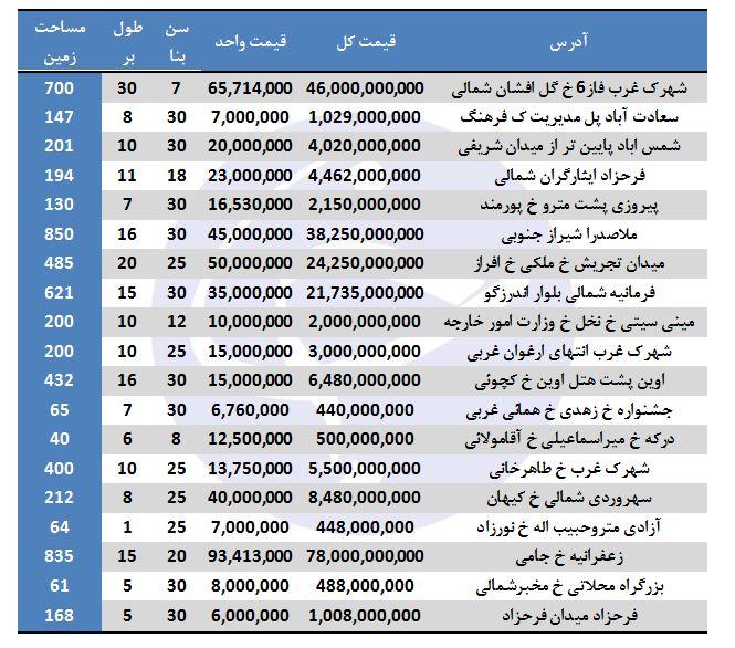 ویلانشینی در تهران چقدر هزینه دارد؟