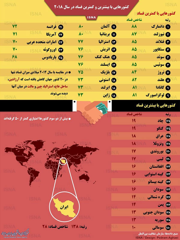 اینفوگرافیک؛ کشورهایی با بیشترین و کمترین فساد