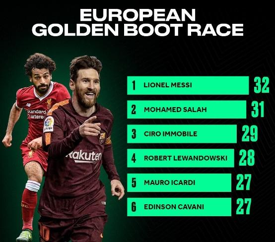 شانس مسی برای کسب کفش طلا +عکس