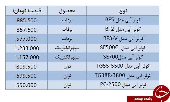قیمت انواع کولر در بازار +جدول