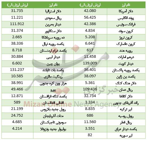 طلا در بازار تهران ارزان شد +جدول