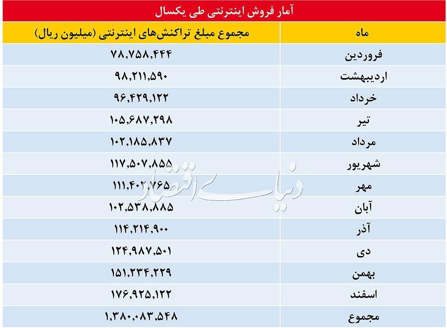 خرید اینترنتی در ایران طی یک سال گذشته چقدر بود؟ +جدول