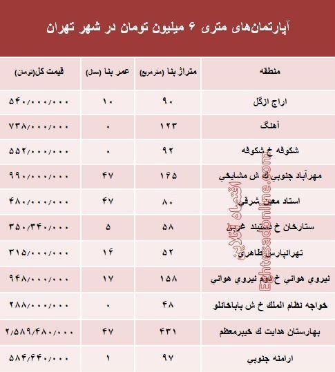 آپارتمانهای متری ۶ میلیون تهران کجاست؟ +جدول