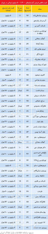 فهرست آپارتمانهای ۴۰۰ تا ۵۰۰ میلیونی در تهران+جدول
