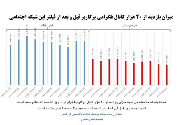 کاهش ۴۵ درصدی فعالیت کاربران ایرانی در تلگرام +عکس