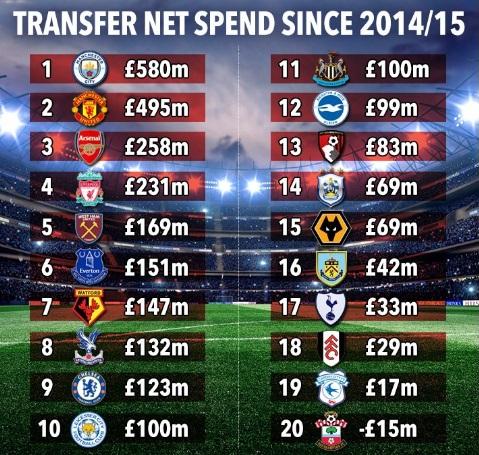 میزان هزینهکرد تیمهای انگلیسی +عکس
