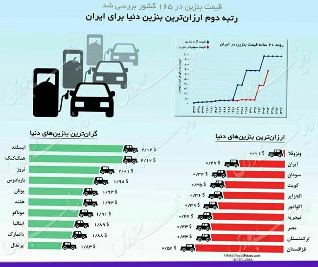 اینفوگرافیک؛ ایران، رتبه دوم ارزانترین بنزین دنیا