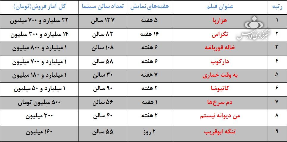 فروش چشمگیر «تنگه ابوقریب» در ۲ روز ابتدایی اکران