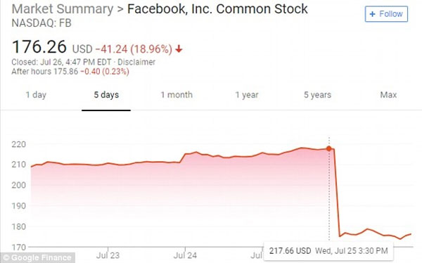 اُفت وحشتناک ارزش فیسبوک در یک روز +عکس