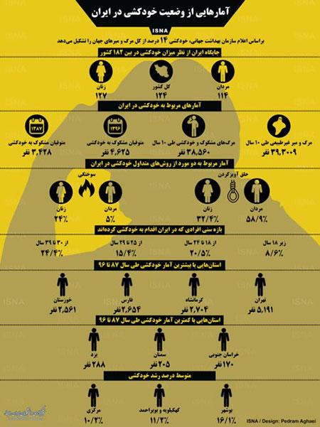 اینفوگرافی: وضعیت خودکشی در ایران +عکس