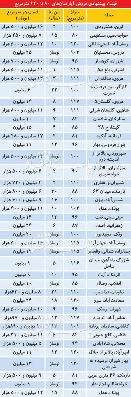 قیمت آپارتمانهای ۸۰ تا ۱۲۰ متری در تهران+جدول