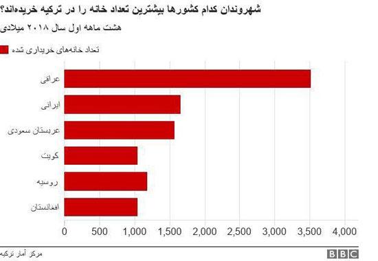 هجوم ایرانیها به ترکیه برای خرید ملک +جدول