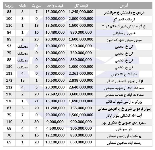 آپارتمانهای موجود جهت خرید در تهران ۲۹/شهریور/۹۷