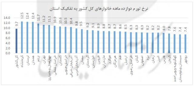 گرانترین و ارزانترین استانها برای زندگی کدامند+نمودار