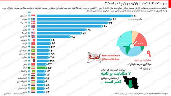 اینفوگرافی: سرعت اینترنت در ایران و جهان