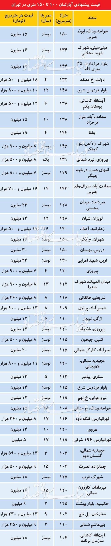 قیمت آپارتمانهای متراژ بزرگ در تهران+جدول