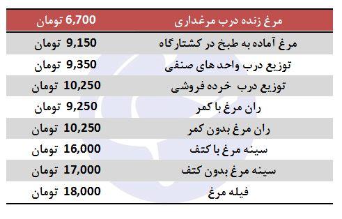 مرغ دوباره گران شد +جدول