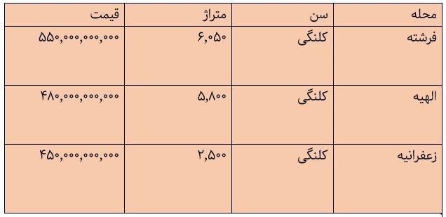 خانههای بالای ۴۰۰ میلیاردتومان در تهران +جدول