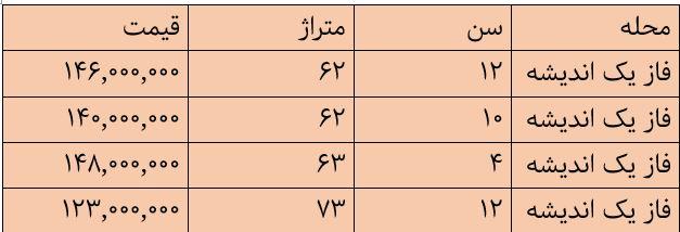 با ۱۵۰ میلیون کجای تهران میتوان خانه خرید؟+جدول