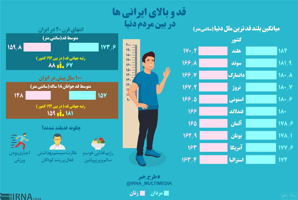 اینفوگرافیک؛ قدوبالای ایرانیها در بین مردم دنیا