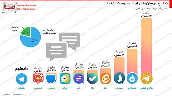 اینفوگرافی: محبوبیت پیامرسانها پس از تلگرام+عکس