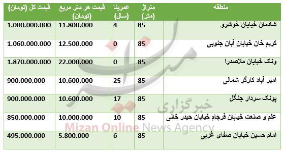 مظنه واحدهای ۸۵ متری در تهران+ جدول
