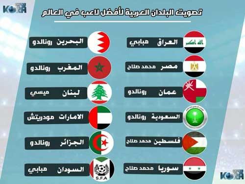 رونالدو محبوبتر از صلاح در کشورهای عربی+عکس
