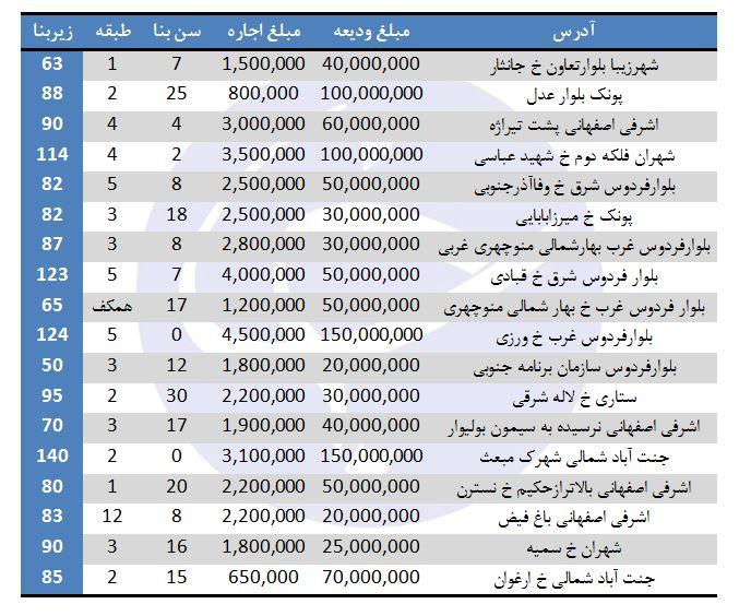 نرخ اجاره در منطقه ۵ شهرداری تهران چقدر است؟+جدول