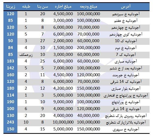 نجومیترین خانههای اجارهای در بالاشهر تهران+جدول