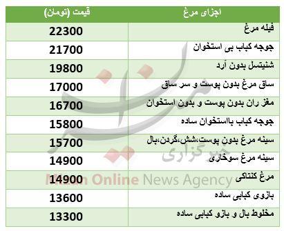 قیمت اجزای مرغ در میادین تره بار + جدول