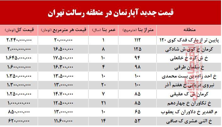 قیمت آپارتمان حوالی میدان رسالت + جدول