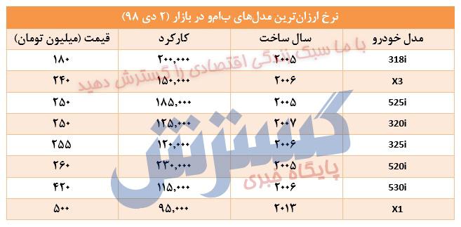 ارزانترین مدلهای بامو در بازار ایران+ جدول