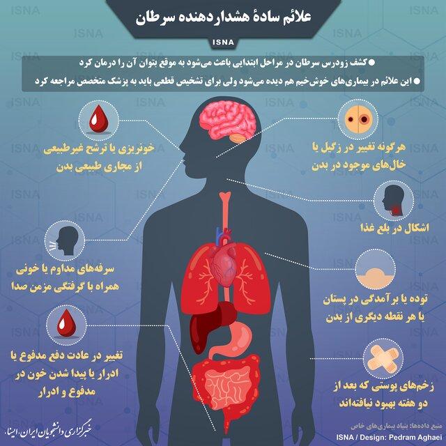علائم سادۀ هشداردهنده سرطان+اینفوگرافیک
