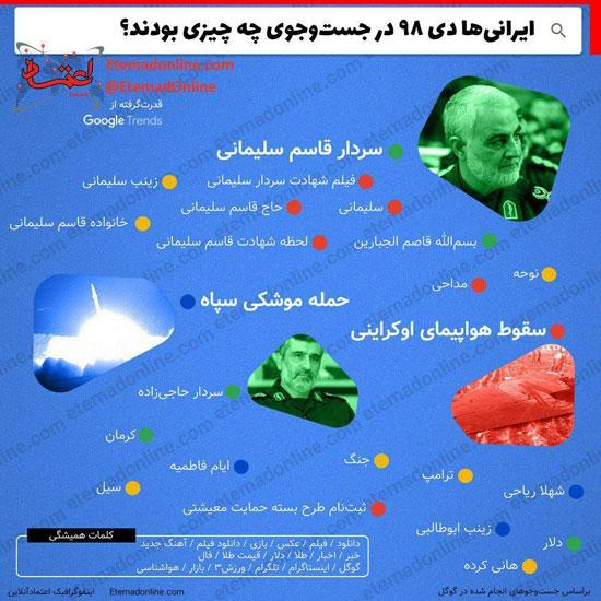 بیشترین جستجوی ایرانیها در فضای مجازی +عکس