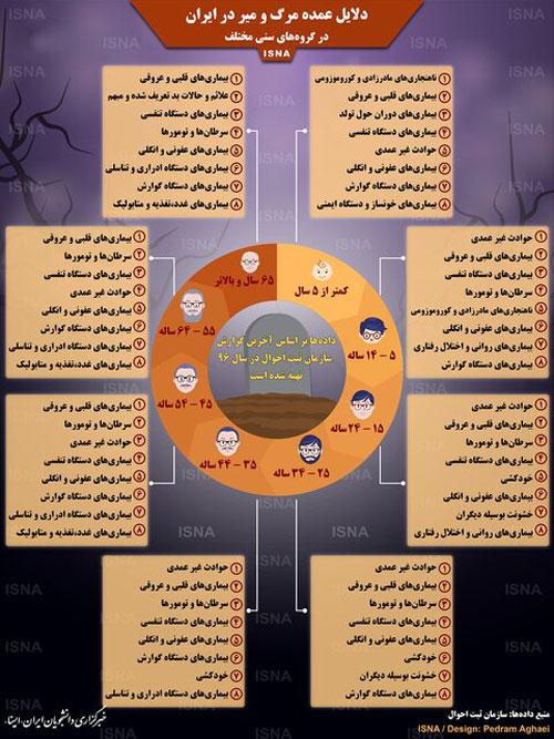 اینفوگرافی؛ دلایل عمده مرگ و میر در ایران