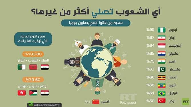کدام کشورها نمازگزارترین مردم را دارند؟