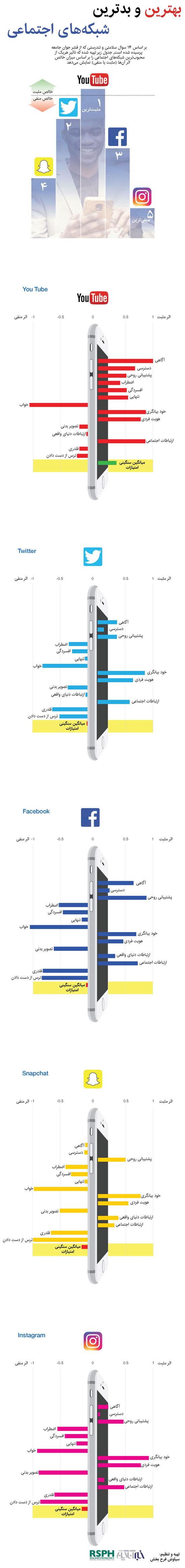 اینفوگرافیک؛ بهترین و بدترین شبکههای اجتماعی
