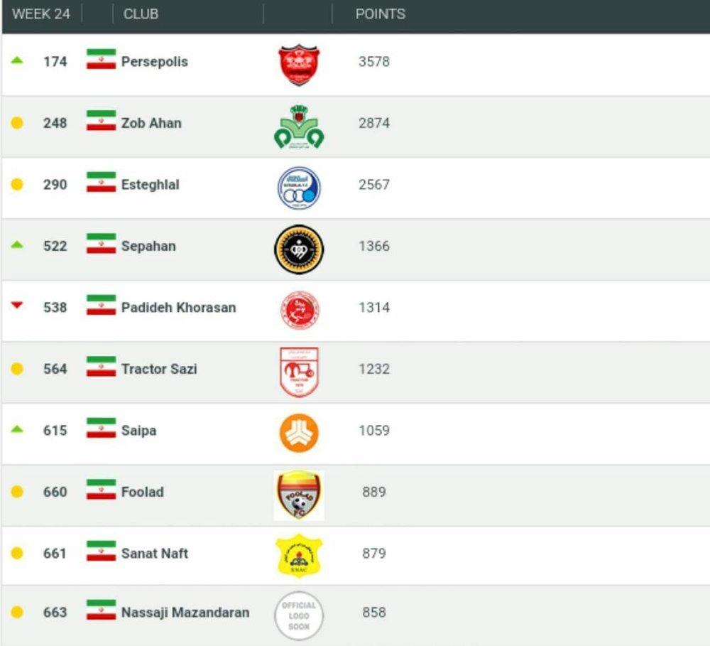 پرسپولیس همچنان بهترین تیم ایران+عکس