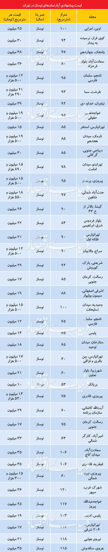قیمت آپارتمانهای نوساز در تهران +جدول