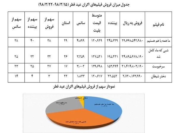 فیلمهای اکران عید فطر چقدر فروختند؟