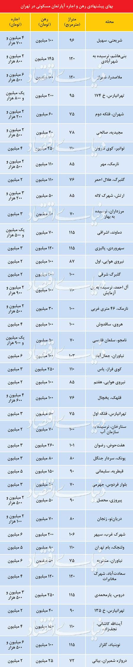 قیمت رهن و اجاره آپارتمان در نقاط مختلف تهران +جدول