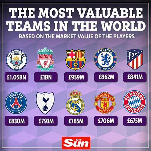 ارزشمندترین تیم جهان را بشناسید